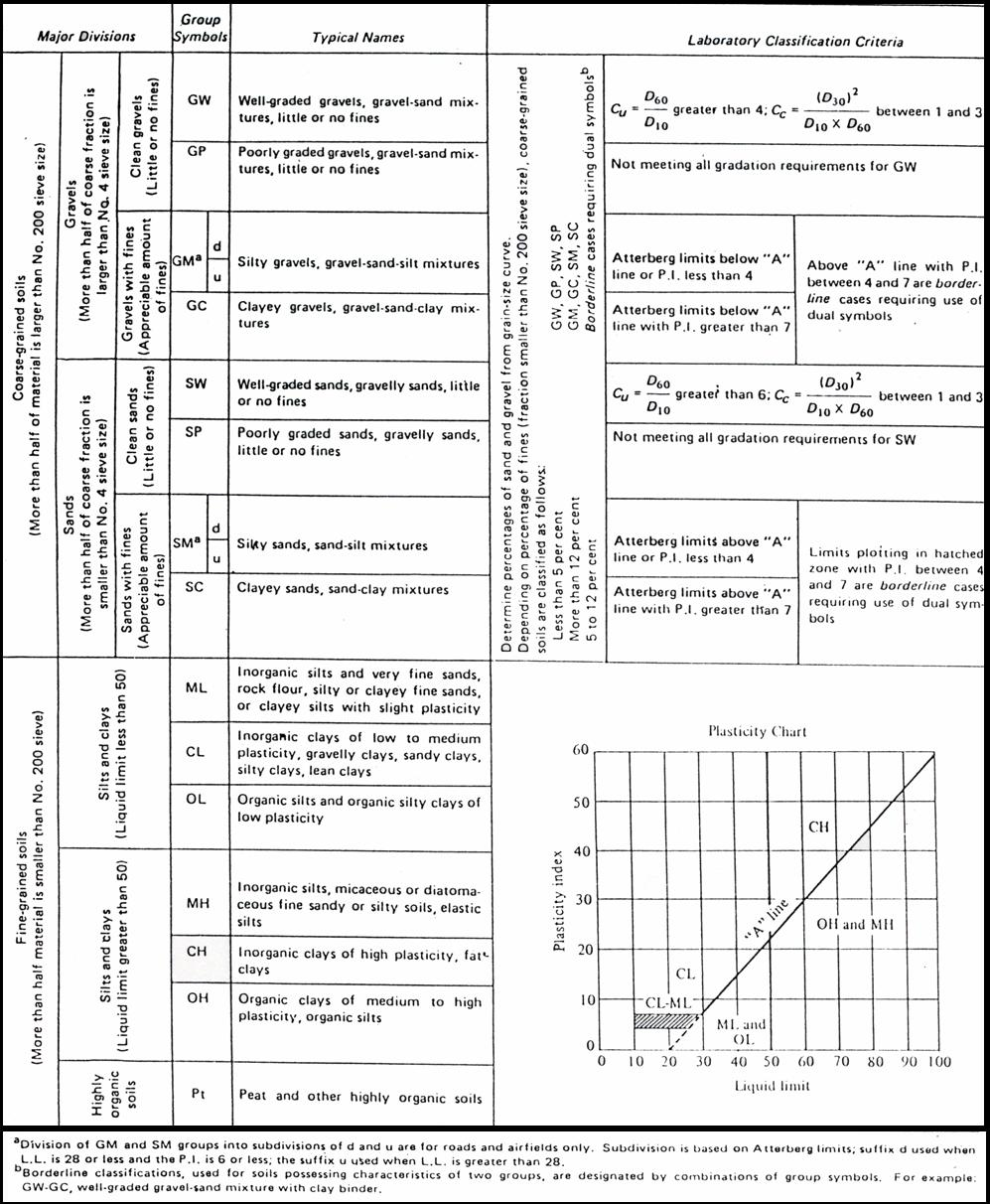 Soil mechanics theory and experiments 1 unified soil classification system nvjuhfo Choice Image